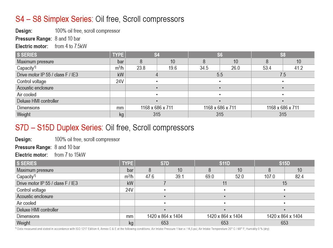Champion scroll compressors - Data Sheet