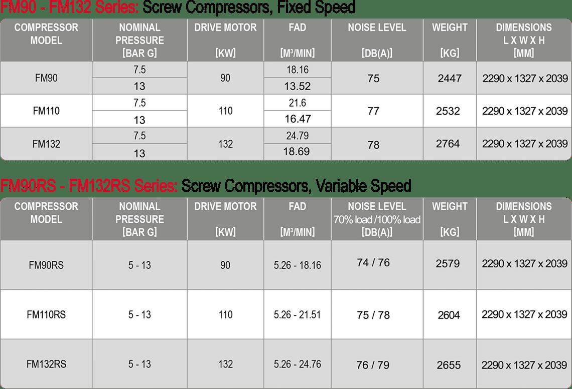 Champion FM-series 90-132 - Data Sheet