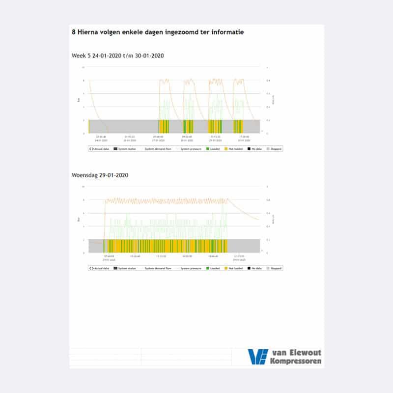Onderhoud Persluchtmeting Air insite diagram Van Elewout Kompressoren